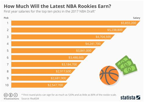 Chart How Much Will The Latest Nba Rookies Earn? Statista