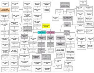 Cook Family Tree