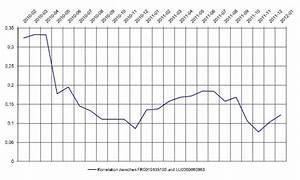 Korrelation Aktien Berechnen : 100 euro sparplan mischfonds aktien b rse zertifikate wirtschaft nachrichten ~ Themetempest.com Abrechnung