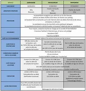 Différence Entre Loa Et Lld : comparatif achat voiture leasing loa et lld automobile comparateur achat et comparatif voiture ~ Medecine-chirurgie-esthetiques.com Avis de Voitures