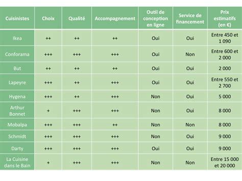 comparaison cuisiniste comparatif quel cuisiniste choisir selon projet