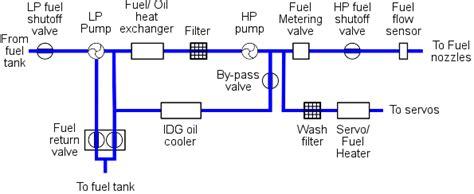 Cfm56 5b Engine Diagram • Downloaddescargar.com