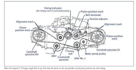 Headlight Wiring Diagram For Subaru Forester Fixya