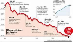Nombre De Mort Sur La Route : moins de 4000 morts sur les routes en 2010 ~ Medecine-chirurgie-esthetiques.com Avis de Voitures