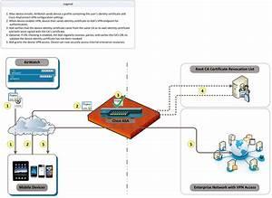 High Level Design For Cisco Ipsec Vpn