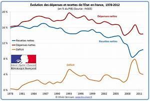 Vente Véhicule En L état : 0900 le budget de l tat en france ~ Gottalentnigeria.com Avis de Voitures