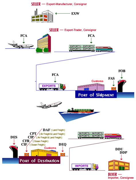 Freight Forwarding Process Flow Chart