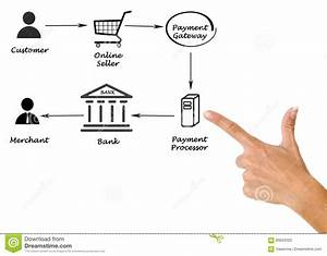 Payment Processing Stock Photo  Image Of Digital  Merchant