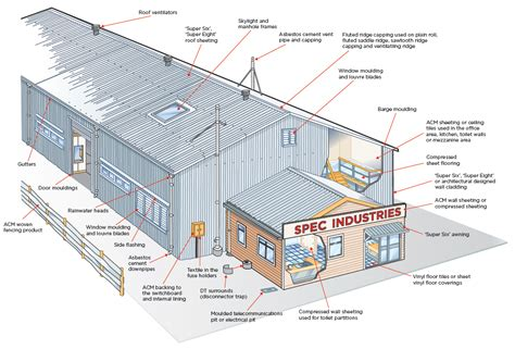 locations  asbestos  commercial buildings worksafe