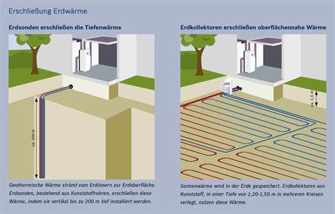 Geothermie Mit Erdwaermepumpen Erdwaerme Nutzen by Erdw 228 Rmepumpe Heizen Mit Geothermie