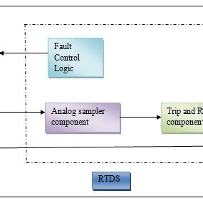 Pdf Designing Testing Protective Overcurrent Relay