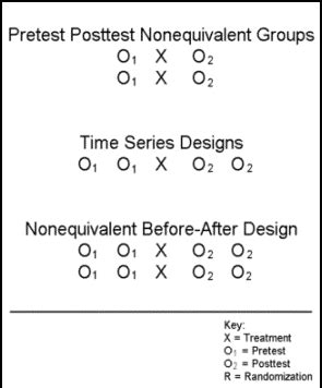 quasi experimental design choose an evaluation design 171 pell institute