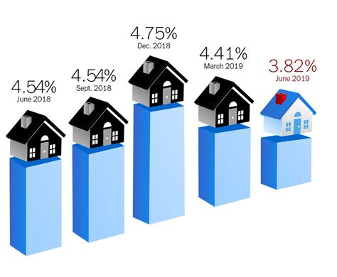 mortgage rates sink   lowest levels   months
