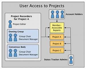 4  Access Control