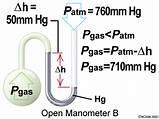 Differential Manometer Diagram