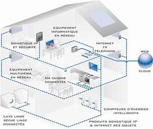 Schema Installation Rj45 Maison : smart house installation r sidentielle vdv smarthome ~ Dailycaller-alerts.com Idées de Décoration