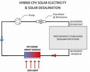 Solar Concentrator For Solar Desalination