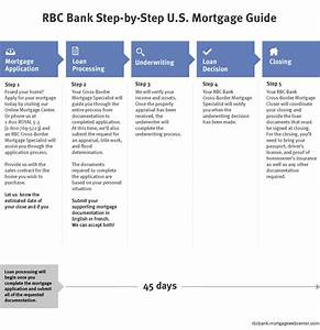 mortgage approval mortgage approval rbc With document checklist bank