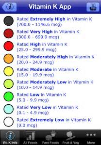 Coumadin Vitamin K Foods Chart