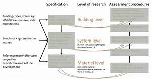 Specification And Assessment Flow Chart For Materials And