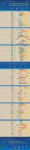 Calendrier Lunaire Potager : calendrier lunaire pour le potager jardin 2015 id es ~ Melissatoandfro.com Idées de Décoration