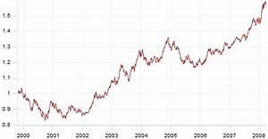 The Sinking Value Of The Us Dollar