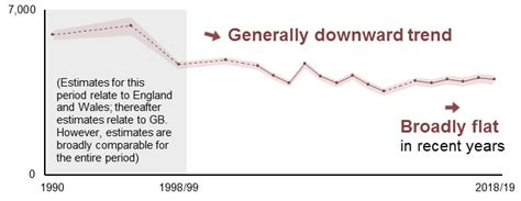 hse statistics historical picture statistics  great