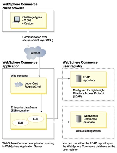 websphere commerce authentication model