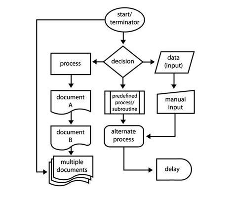 create flowcharts  microsoft word  easy  programming flow chart template
