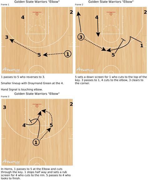 nba finals xs os golden state fastmodel sports