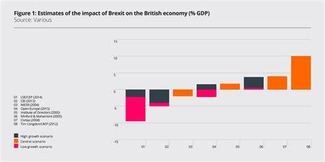 economic impact  brexit woodford investment management