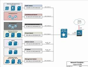 Logical Vlan Visio Diagram  Template