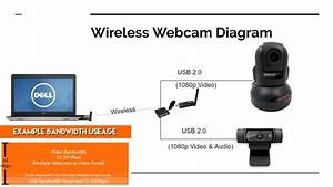 Laptop Webcam Wiring Diagram