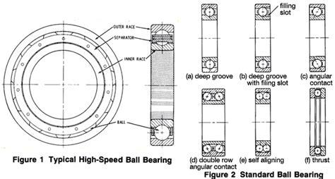 Ball Bearing Types, Selection