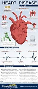 Heart Disease in the UK | Visual.ly