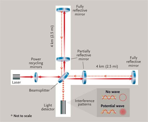 Detection of Gravitational Waves Heralds New Era of Science
