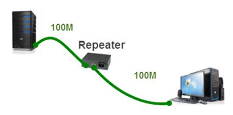 Gns Labs Ccnp Ccna Hub Switch Repeater