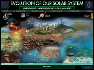 Opinions on formation and evolution of the solar system
