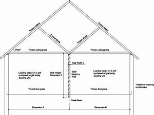 Calculations For Steel Beam Supporting Internal Wall  Roof