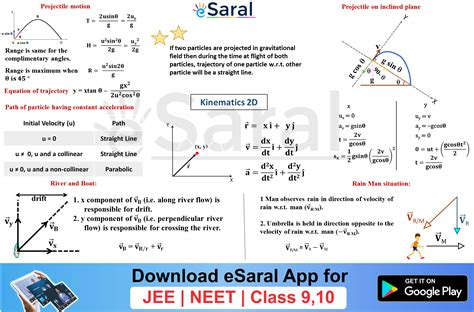 Mind Maps For Kinematics 2d Revision Class Xi Jee Neet