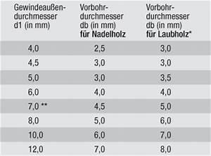 Sechskant Holzschrauben Vorbohren : vorbohren ~ Eleganceandgraceweddings.com Haus und Dekorationen