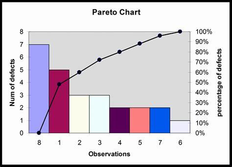 pareto chart excel template  excel templates