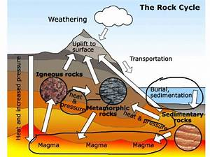 Rock Cycle Diagram | Diagram Site