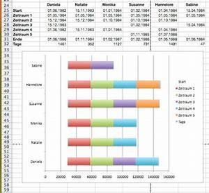 Excel  Diagramm Mit Datumsachse  U2014 Chip