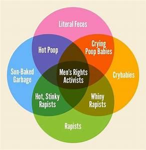 Men U0026 39 S Rights Venn Diagram Vs  My Venn Diagram