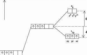 Splitting Of D Orbitals In A Ligand Field Of O H Symmetry