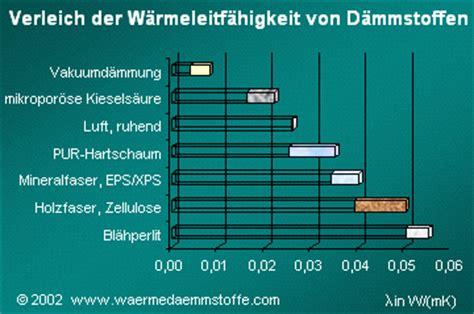Waermedaemmung Daemmstoffe Im Vergleich by D 228 Mmstoffe Einteilung Und Eigenschaften Der