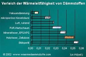 U Wert Tabelle Baustoffe : d mmstoffe einteilung und eigenschaften der w rmed mmstoffe f r die w rmed mmung ~ Frokenaadalensverden.com Haus und Dekorationen