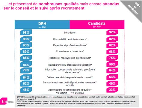test cabinet de recrutement exemple questionnaire de satisfaction recrutement document
