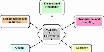 Values Principles Common Needs Identified Evenness Accessibility